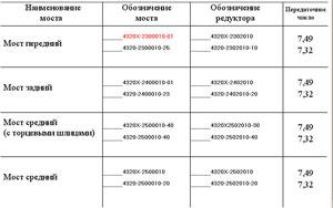 Номенклатура мостов с АБС автомобиля Урал 4320-31